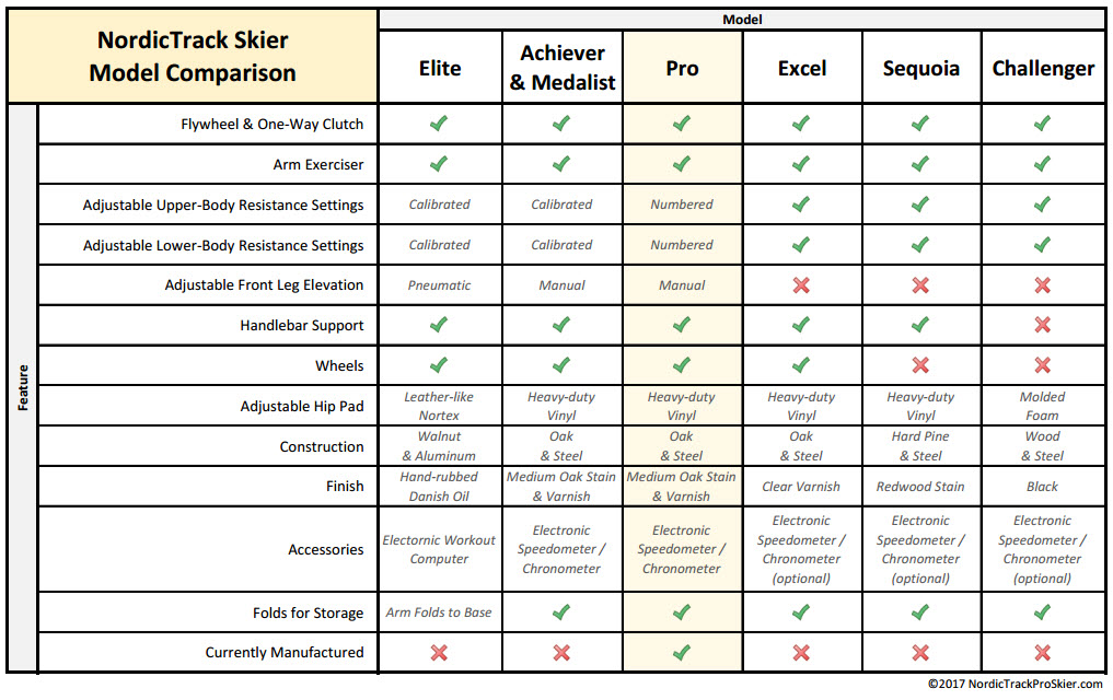 NordicTrack Ski Machine Model Comparison Chart